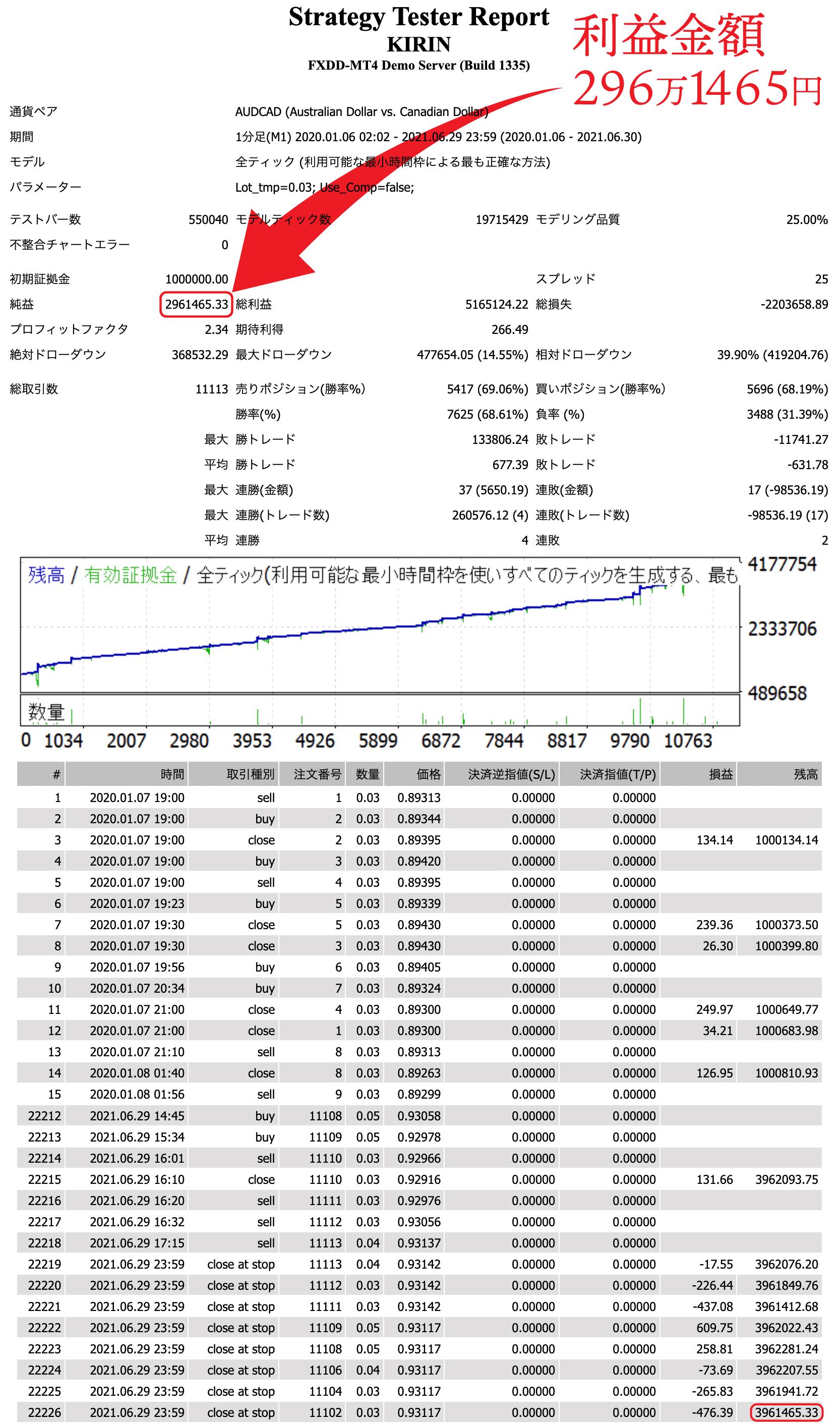 FX自動売買システム・麒麟